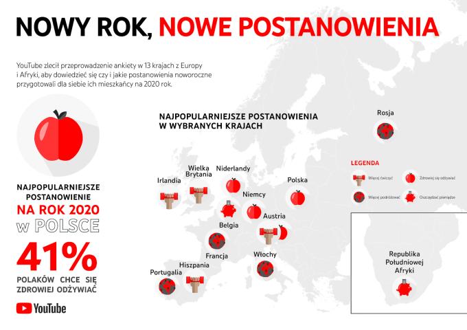 Postanowienia noworoczne Polaków na 2020 rok (badanie YTGov)