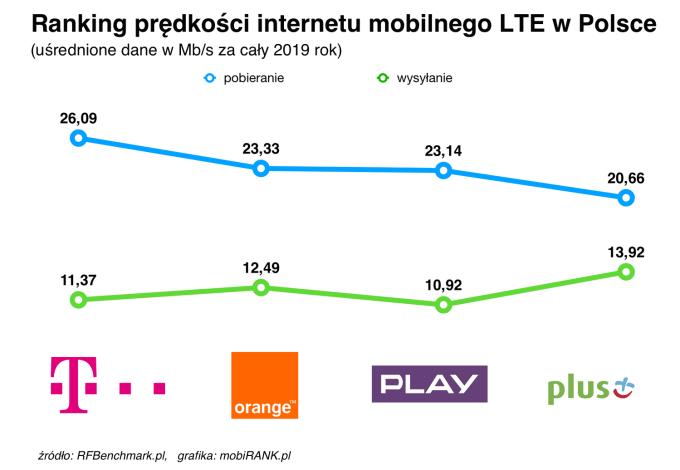 Ranking prędkości pobierania i wysyłania internetu mobilnego u polskich operatorów w całym 2019 r.