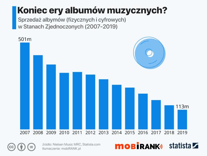 Wykres: Sprzedaż albumów muzycznych (fizycznych i cyfrowych) w USA w latach 2007-2019
