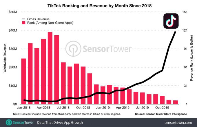 Przychody TiTok (2018-2019)