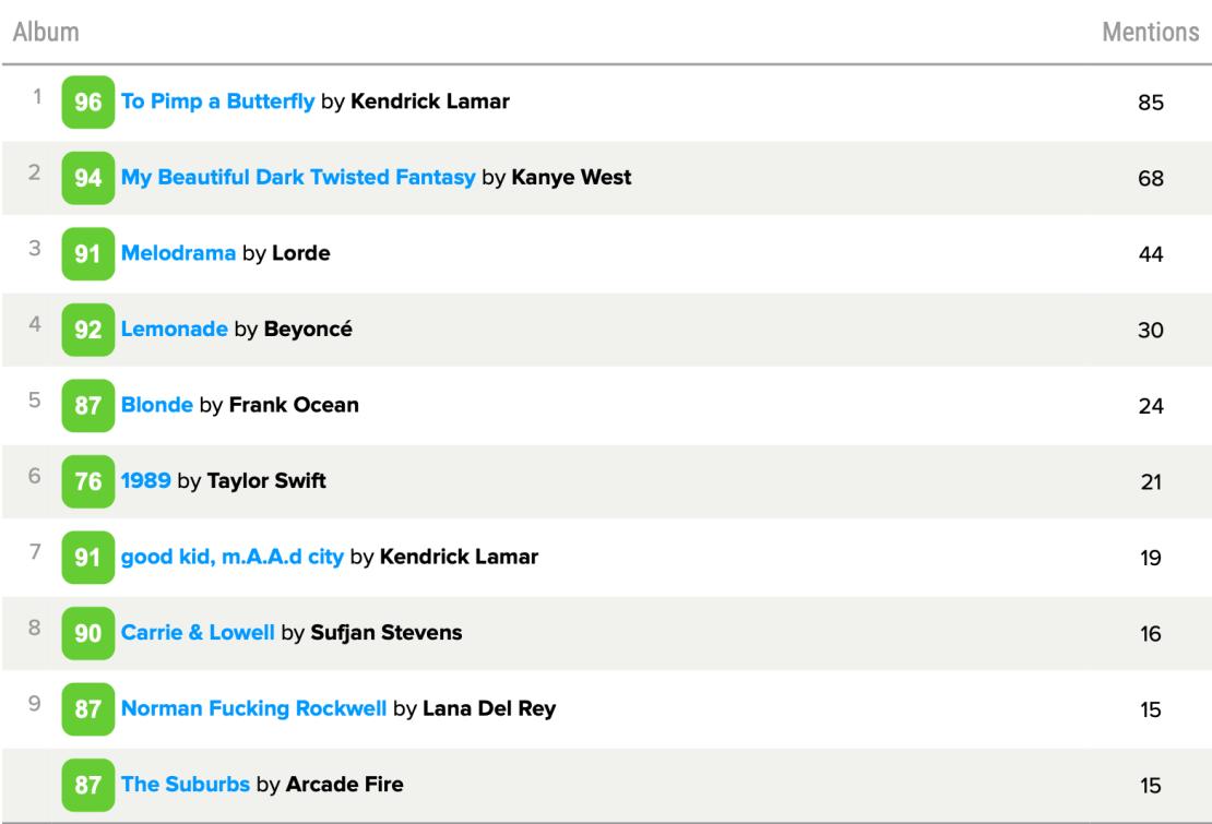 TOP 10 albumów muzycznych dekady wg użytkowników Metacritic