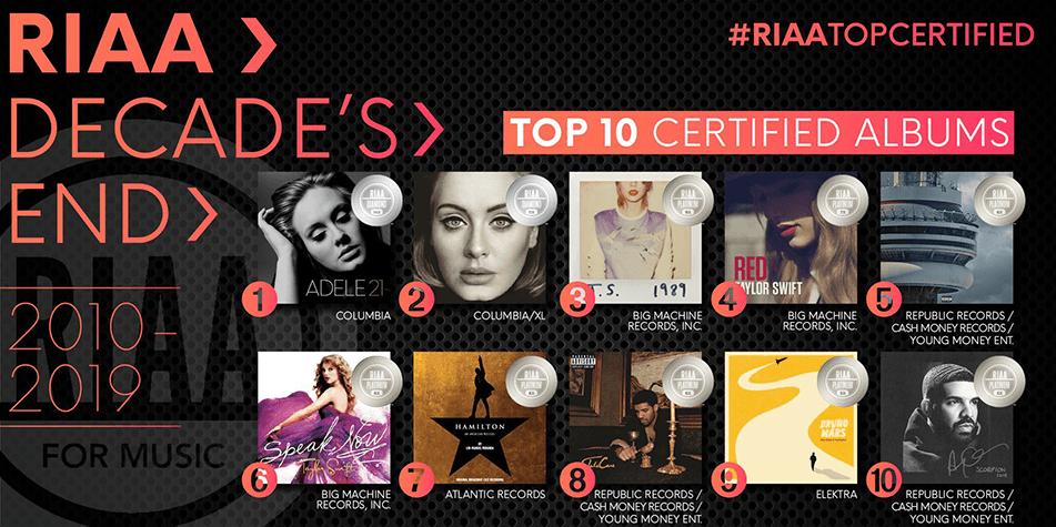 TOP 10 albumów dekady (2010-2019, USA)