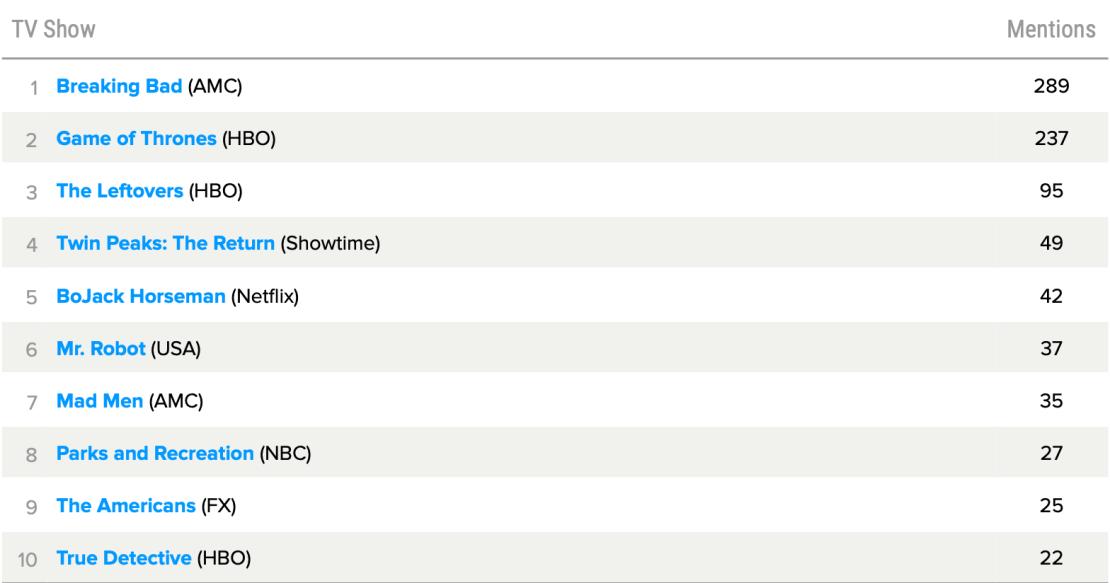 TOP 10 seriali TV dekady wg użytkowników Metacritic