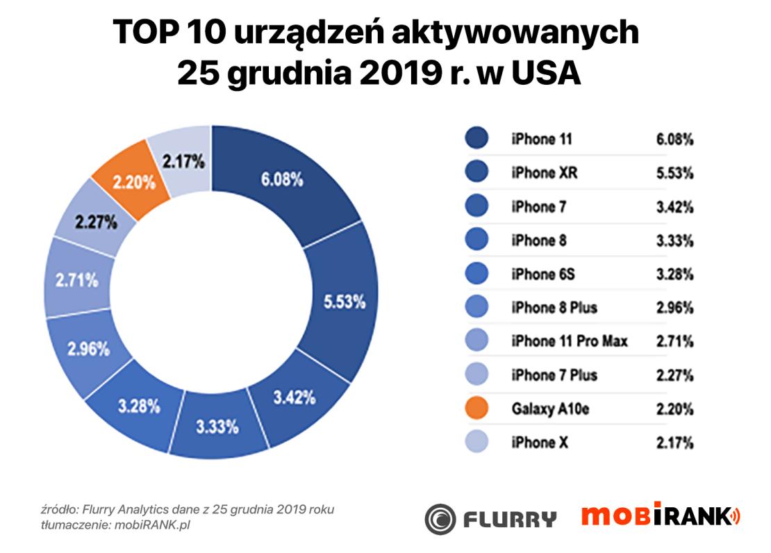 TOP 10 urządzeń aktywowanych w USA 25 grudnia 2019 r.