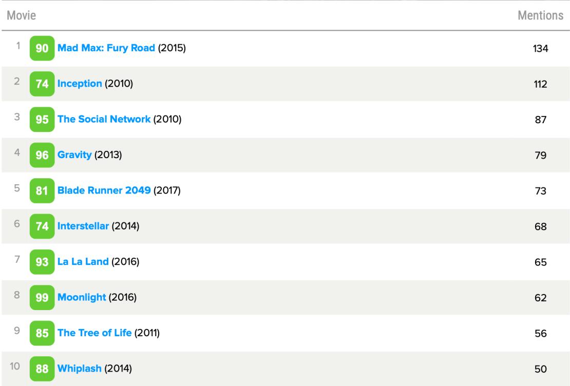 TOP 10 filmów dekady wg użytkowników Metacritic