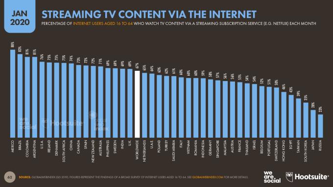 Udział użytkowników korzystających z VOD wg kraju (styczeń 2020)