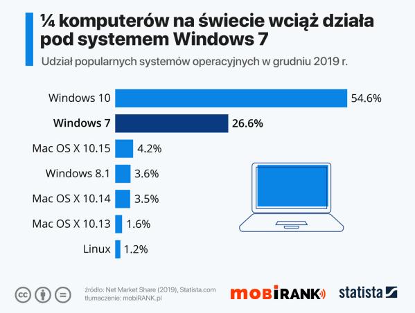 Jedna czwarta komputerów nadal działa pod Windowsem 7