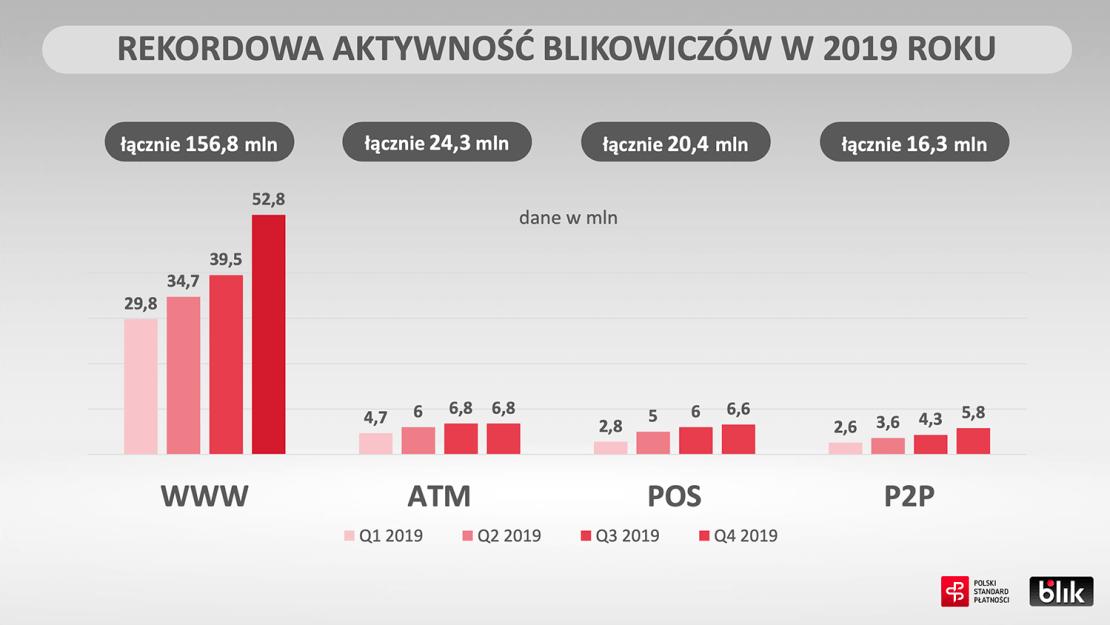 Rekordowa aktywność BLIKA w 2019 roku