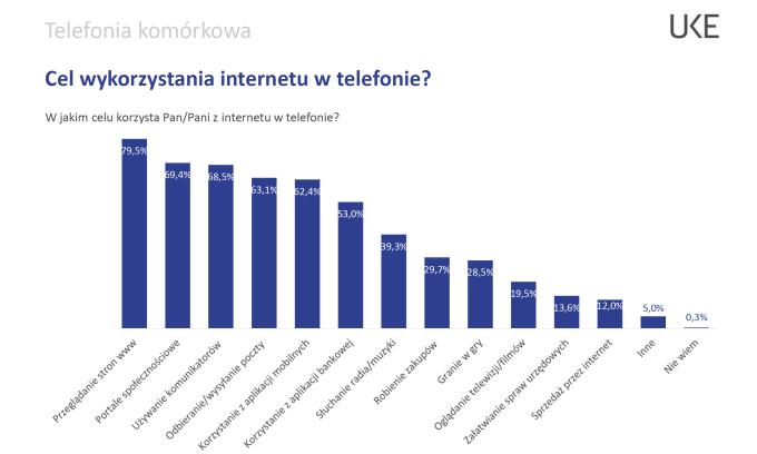 Cel wykorzystywania internetu mobilnego w telefonie (PL, 2019)