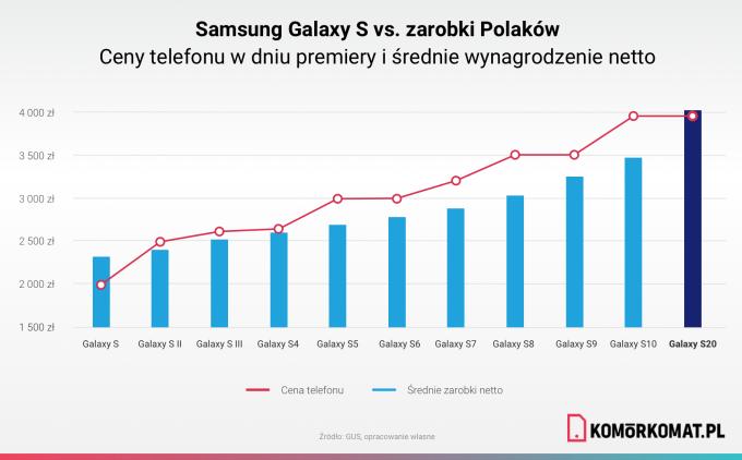 Ceny flagowych modeli Galaxy S w latach 2010-2019 w porównaniu ze średnimi zarobkami w Polsce