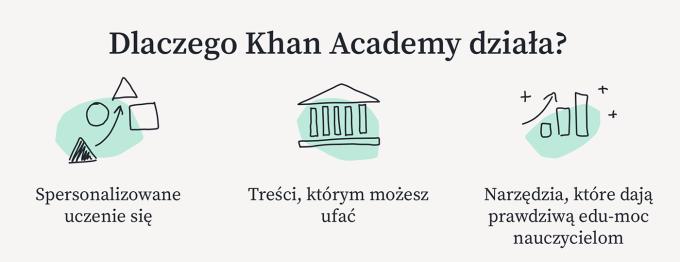 Dlaczego Khan Academy działa?