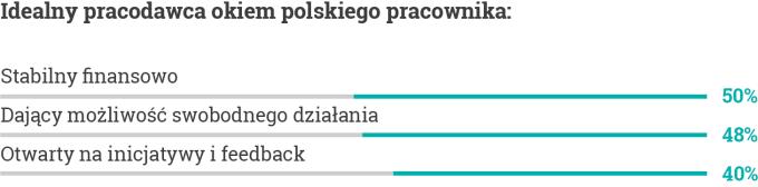 Idealny pracodawca oczami polskiego pracownika w 2020 roku