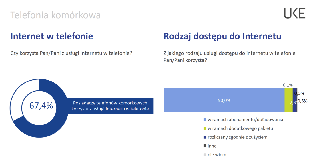 Internet w telefonie (PL, 2019)