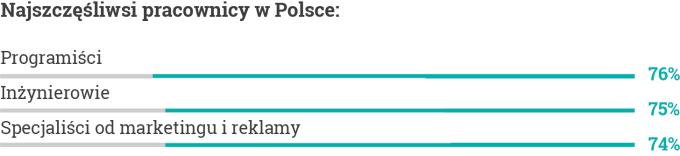 Najszczęśliwsi pracownicy w Polsce w 2020 r.