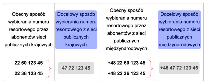 Nowe numery do jednostek Policji w Polsce od 24.02.2020 r. (przykład)