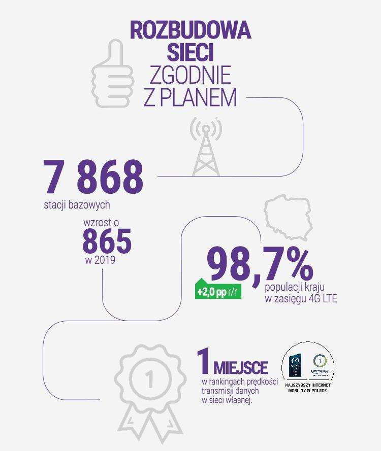 Rozbudowa sieci Play w 2019 roku