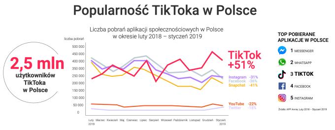 Popularność TikToka w Polsce