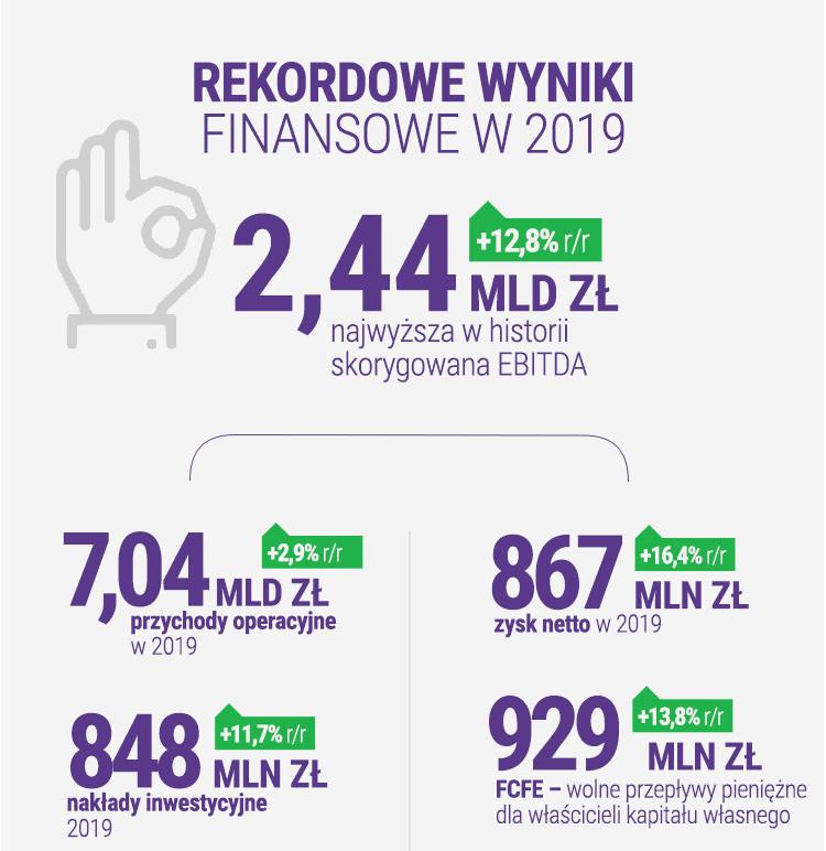 Wyniki finansowe Play za 2019 rok