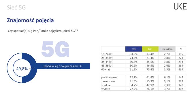 Sieć 5G - znajomość pojęcia w Polsce (2019)