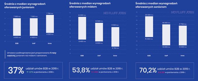 Średnia median wynagrodzeń IT: juniorzy, midi, seniorzy (Polska, 2019)