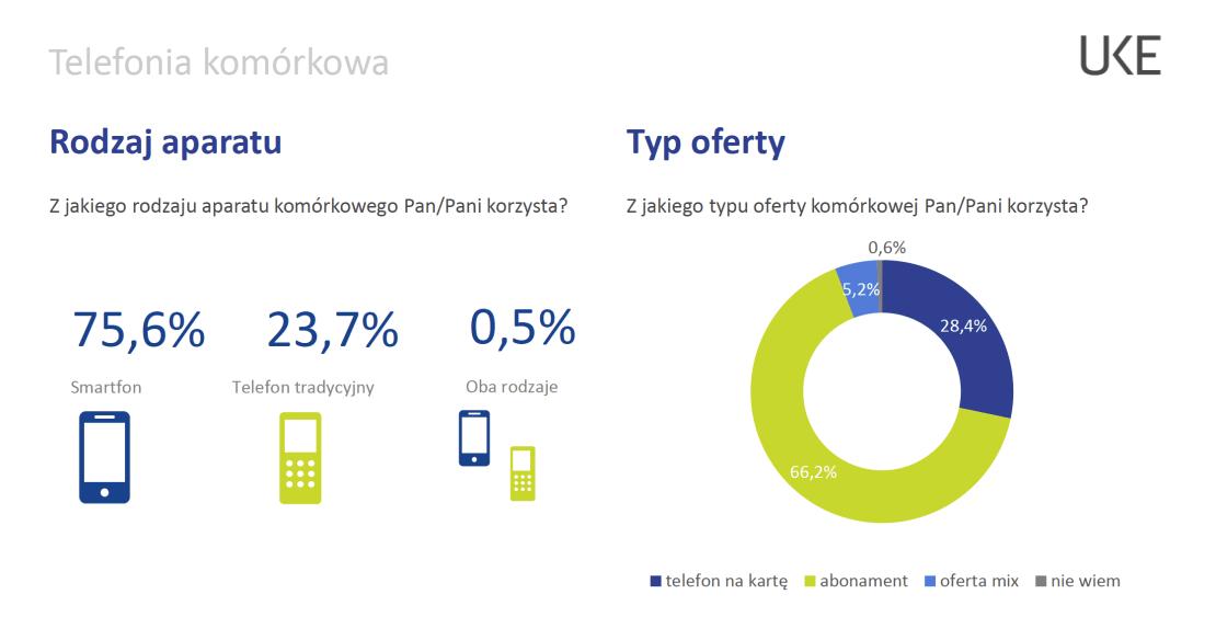 Telefonia komórkowa w Polsce w 2019 r. – rodzaj aparatu i typ oferty