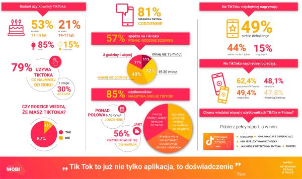 [raport] Generazja Z i użytkownicy TikToka w Polsce?