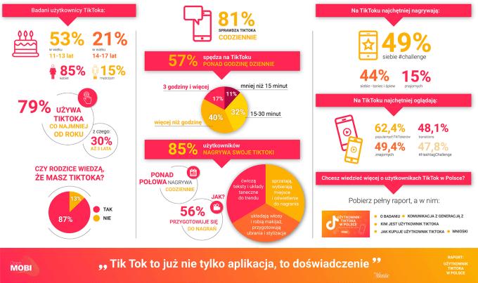 Użytownicy TikToka w Polsce - najważniejsze dane z raportu