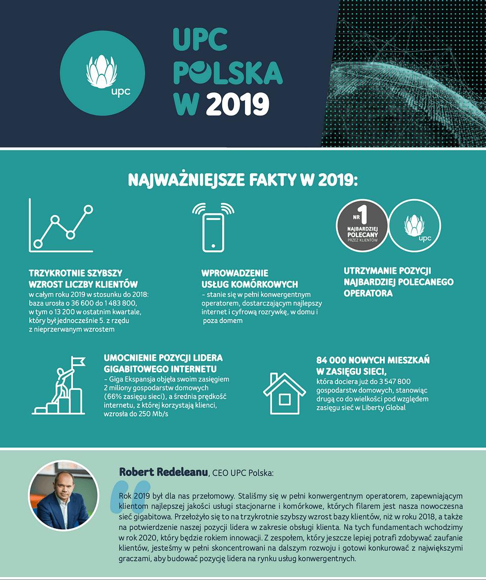 Wyniki UPC Polska za 2019 rok
