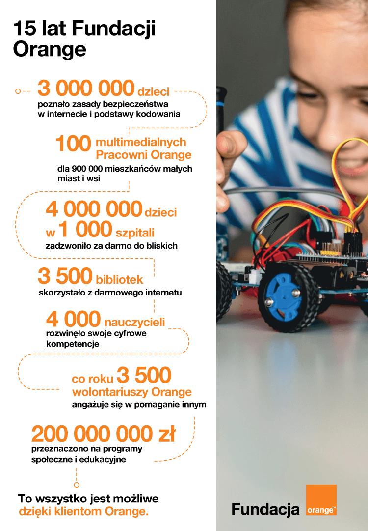 Infografika: 15 lat Fundacji Ornage