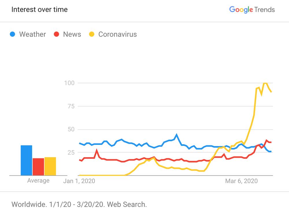 Google Trends – wyszukiwania dotyczące koronawirusa w Google'u
