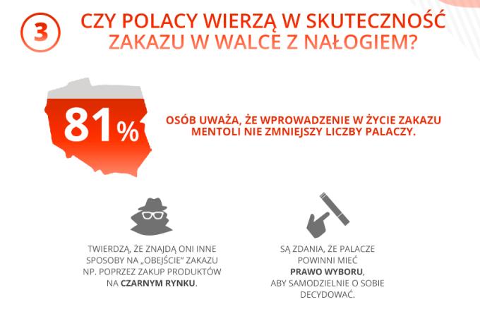 Czy Polacy wierzą w skuteczność zakazu w walce z nałogiem?