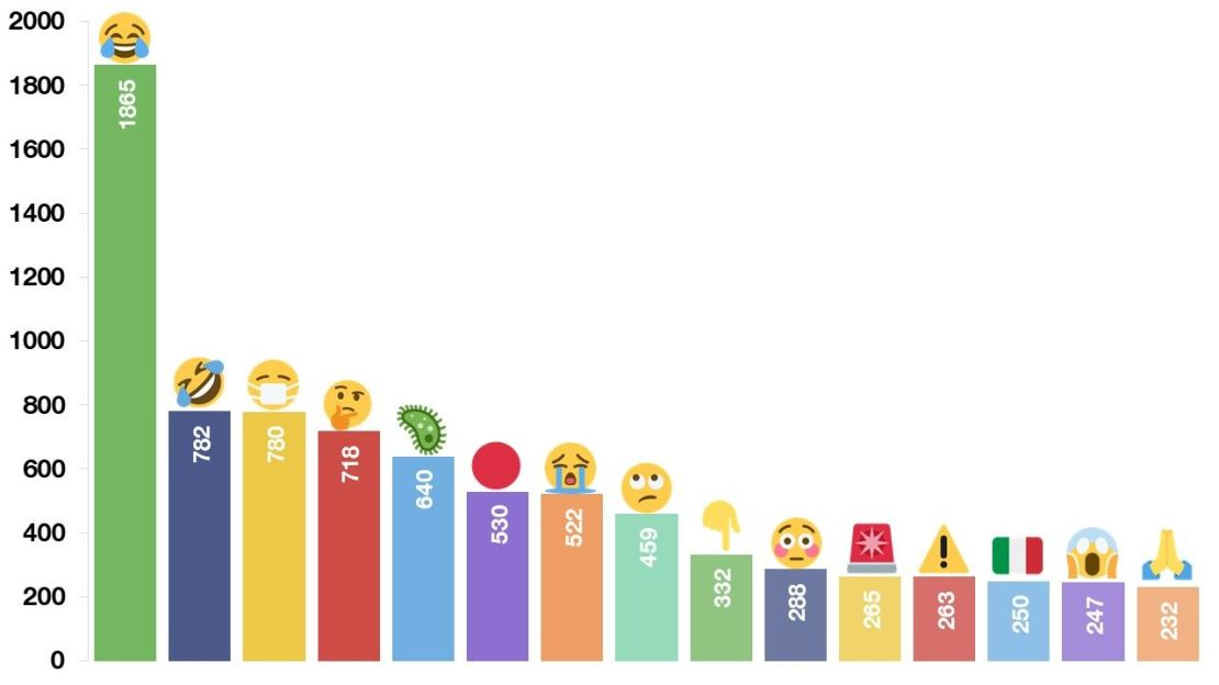 TOP 15 emoji używanych w tweetach związanych z koronawirusem lub COVID-19