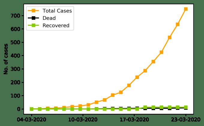 Liczba potwierdzonych przypadków COVID-19 w Polsce