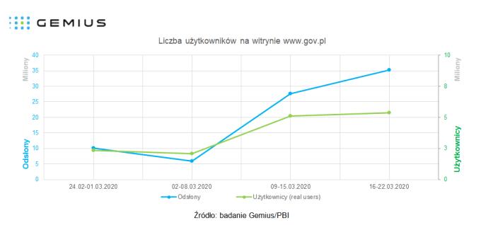 Liczba użytkowników w witrynie gov.pl podczas kampanii Ministerstwa Zdrowia dotyczącej COVID-19
