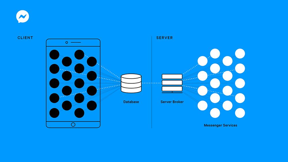 Facebook Messenger – Lightspeed Project (2020)