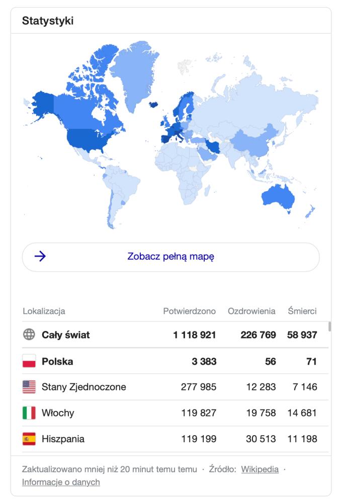 Mapa zachorowań i statystyki COVID-19 - wyszukiwarka Google (stan na 4 kwietnia 202 r. godz. 10.00)