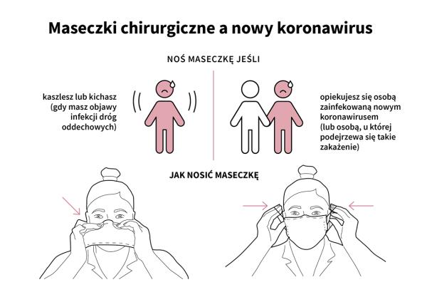Kiedy i jak należy nosić maseczkę w czasie epidemii koronawirusa?