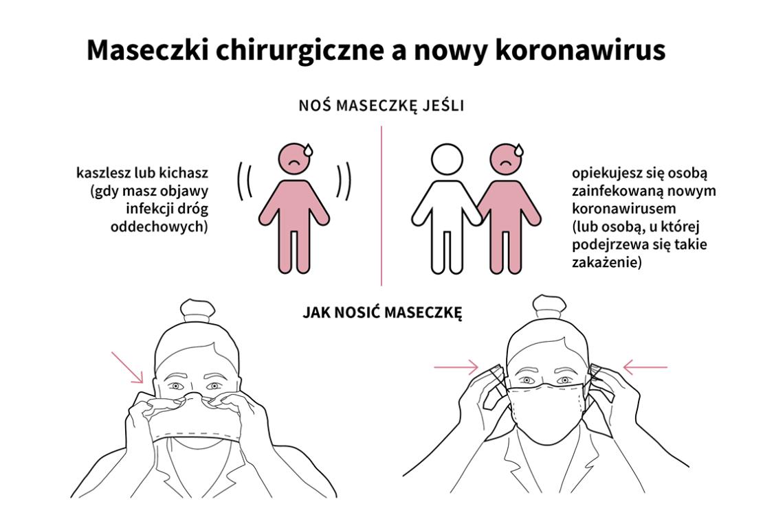 Maseczki chirurgiczne a nowy koronawirus – jak i kiedy je należy nosić?