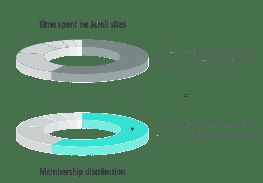 Model biznesowy w Scroll