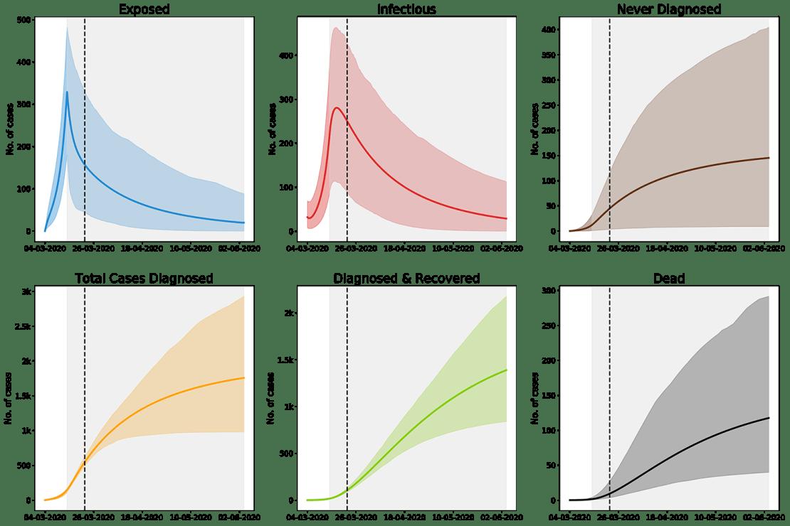 Modele predykcyjne dla scenariusza, gdzie lockdown zostaje utrzymany i zwiększamy liczbę wykonywanych testów. Dla każdej linii został zaznaczony przedział wiarygodności [5%,95%]. Czas lockdownu jest zaznaczony szarym obszarem. Przerywana linia oznacza ostatni dzień, dla którego mamy dostępne dane.