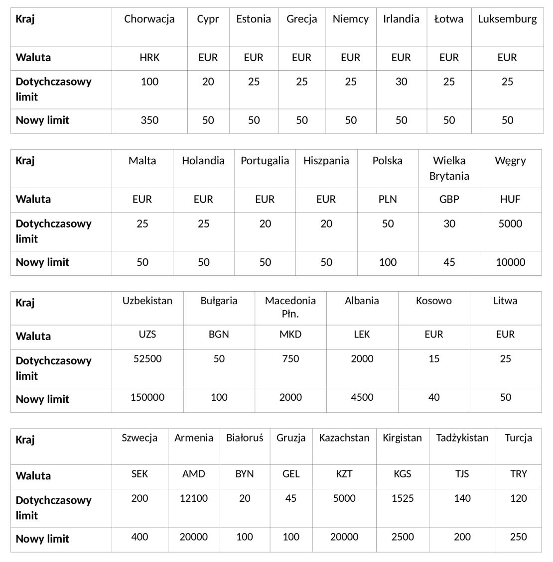 Tabela z nowymi limitami płatności zbliżeniowych bez kodu PIN  w 29 krajach Europy
