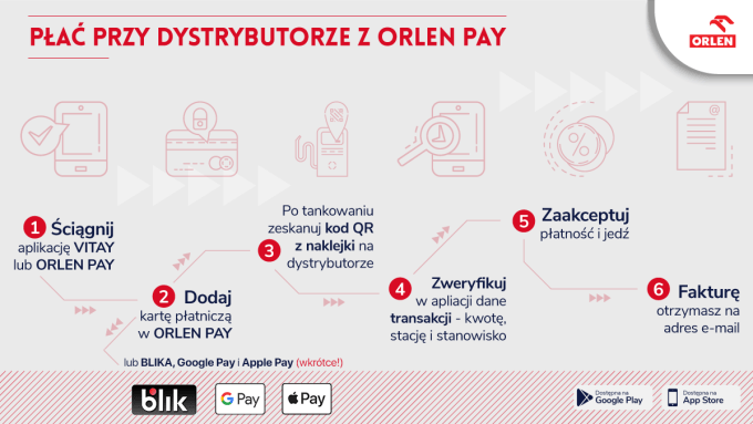 Instrukcja: jak płacić za tankowanie przy dystrybutorze za pomocą aplikacji Orlen Pay?