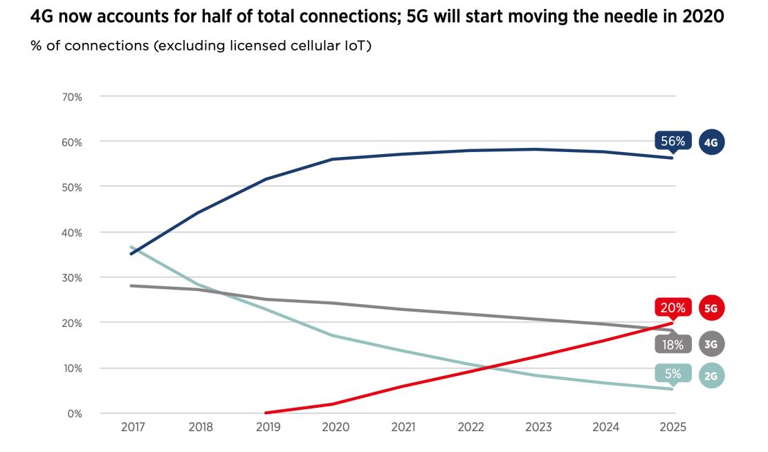 Połączenia komórkowe(2G-5G) na świecie 2017-2025
