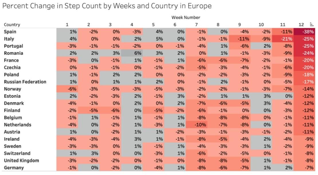 Proc. zmiana liczby kroków w miastach Europy