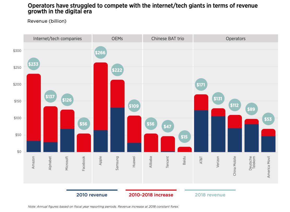 Przychody na rynku mobilnym