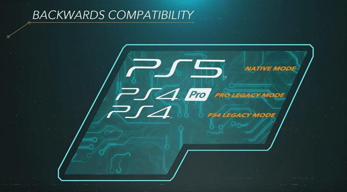 Kompatybilność wsteczna PS5