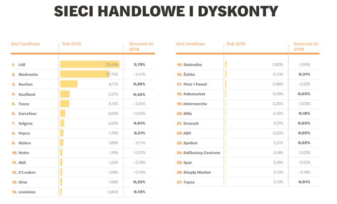 Sieci handlowe i dyskonty - ranking 2019