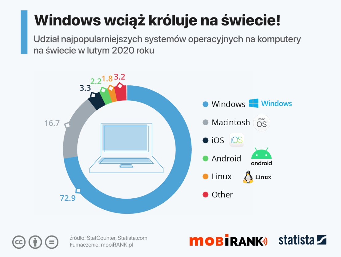 Udział systemów operacyjnych na świecie w lutym 2020 r.