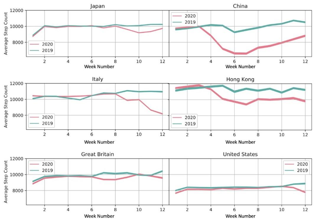 Zachowania dot. liczby kroków w poszczególnych krajach