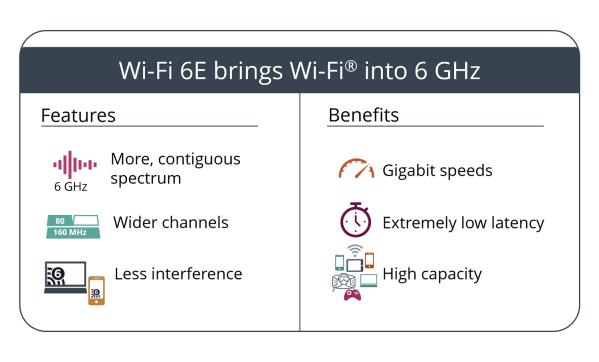 Wi-Fi 6 GHz nadchodzi – to największa aktualizacja Wi-Fi od 20 lat!